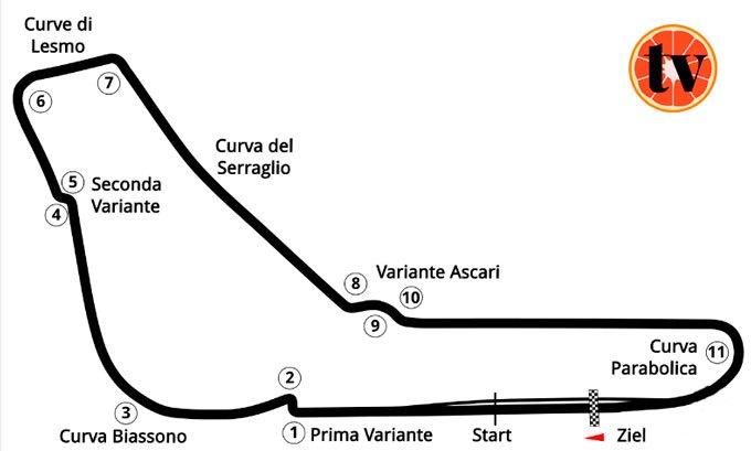 monza Ver Formula 1 Online Gratis