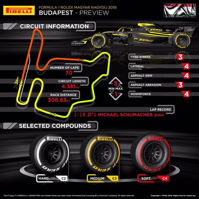 F1 GP Hungria Pirelli